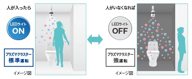 人感センサーでライトが自動でON、OFF!